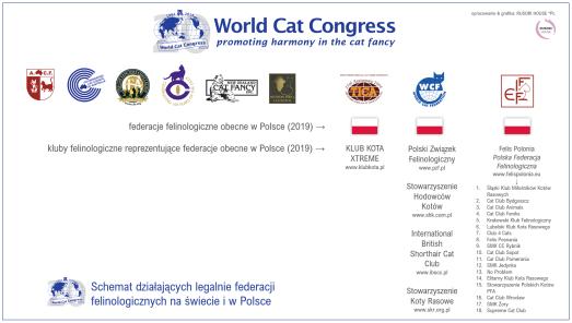 Legalnie działające federacje i kluby felinologiczne w Polsce i na świecie /2019/